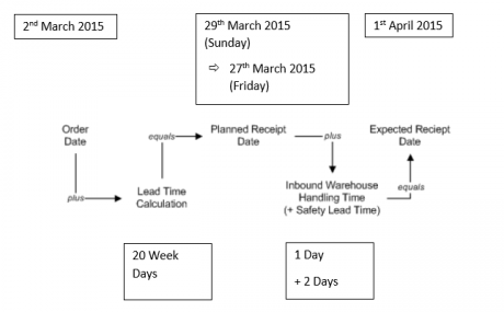 Purchase Order Dates Calculation