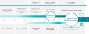 A roadmap of Dynamics 365 Business Central