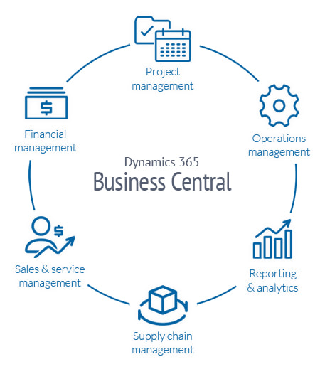 A diagram illustrating how Business Central manages your small to mid-sized business end-to-end.