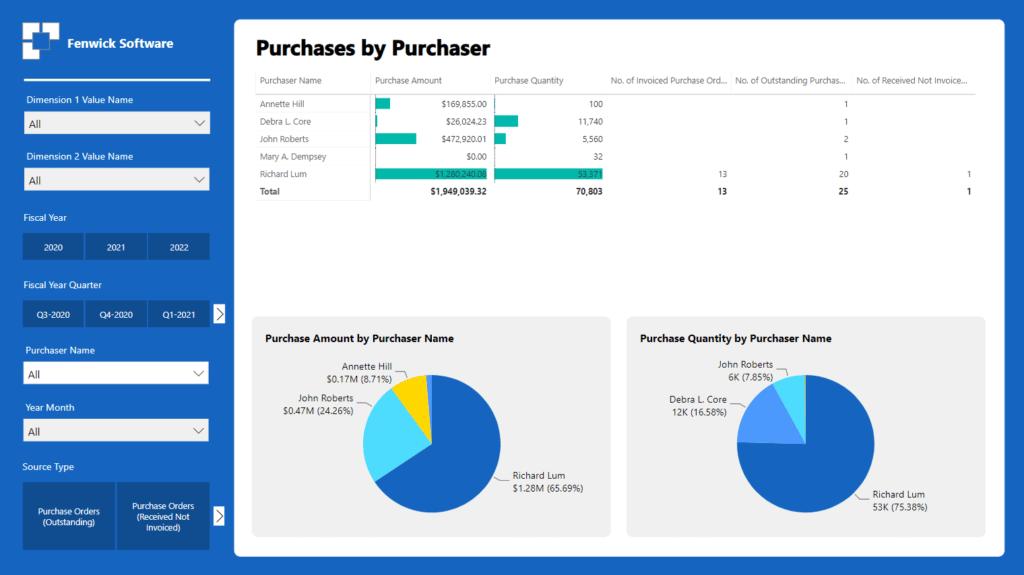 powerbi-bc-purchasing-3